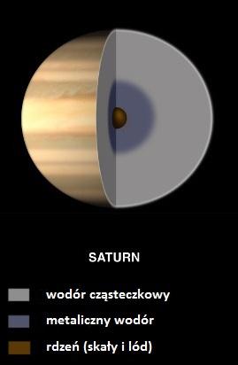 Wnętrze Saturna